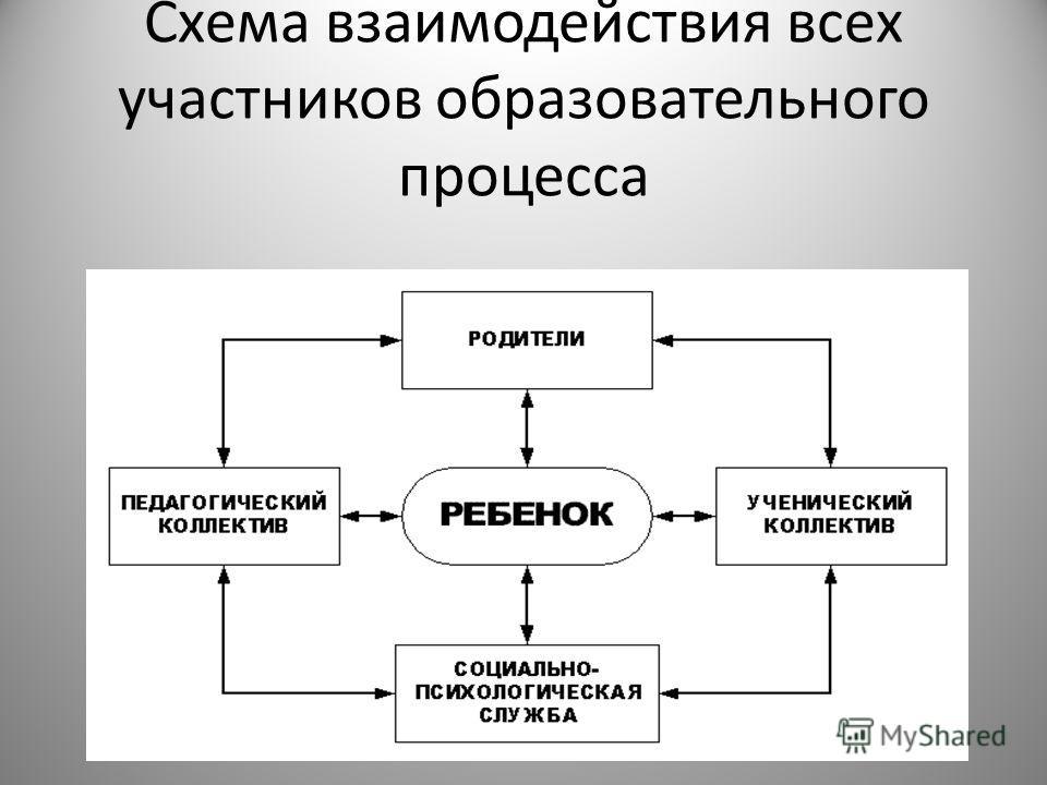 Схема взаимодействия всех участников образовательного процесса
