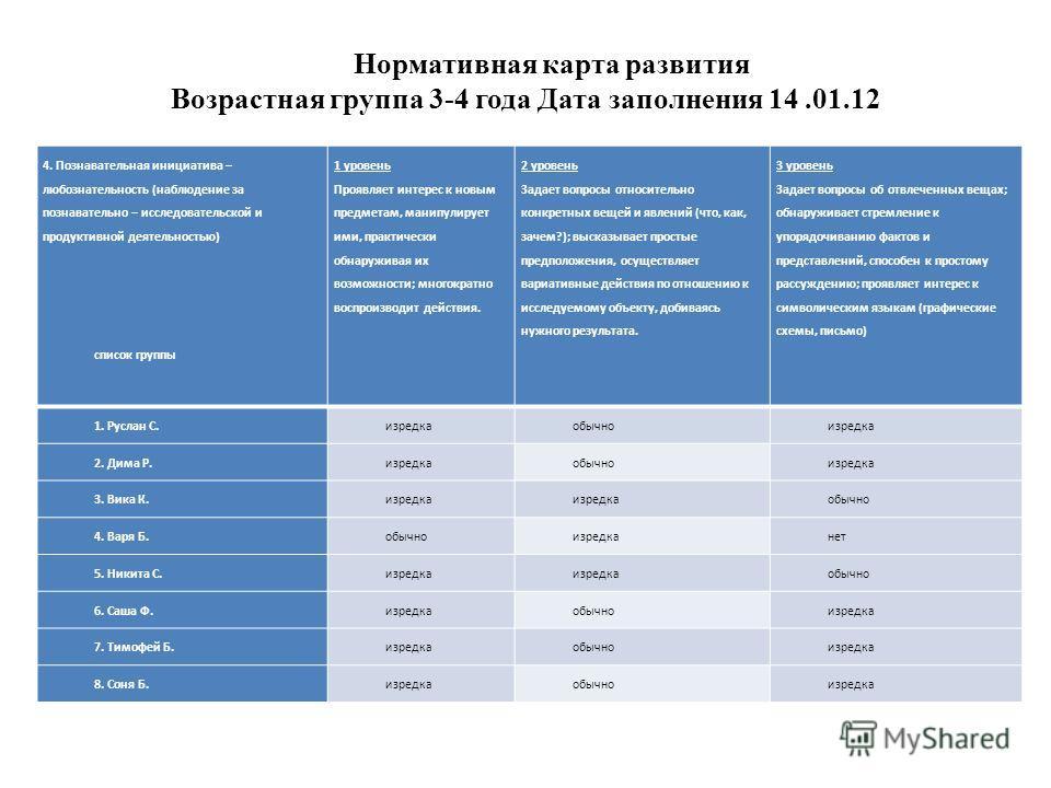 Нормативная карта развития Возрастная группа 3-4 года Дата заполнения 14.01.12 4. Познавательная инициатива – любознательность (наблюдение за познавательно – исследовательской и продуктивной деятельностью) список группы 1 уровень Проявляет интерес к