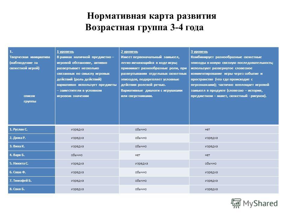 Нормативная карта развития Возрастная группа 3-4 года 1. Творческая инициатива (наблюдение за сюжетной игрой) список группы 1 уровень В рамках наличной предметно – игровой обстановке, активно развертывает несколько связанных по смыслу игровых действи