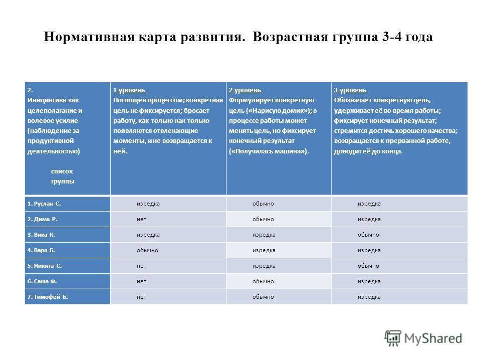 Нормативная карта развития. Возрастная группа 3-4 года 2. Инициатива как целеполагание и волевое усилие (наблюдение за продуктивной деятельностью) список группы 1 уровень Поглощен процессом; конкретная цель не фиксируется; бросает работу, как только