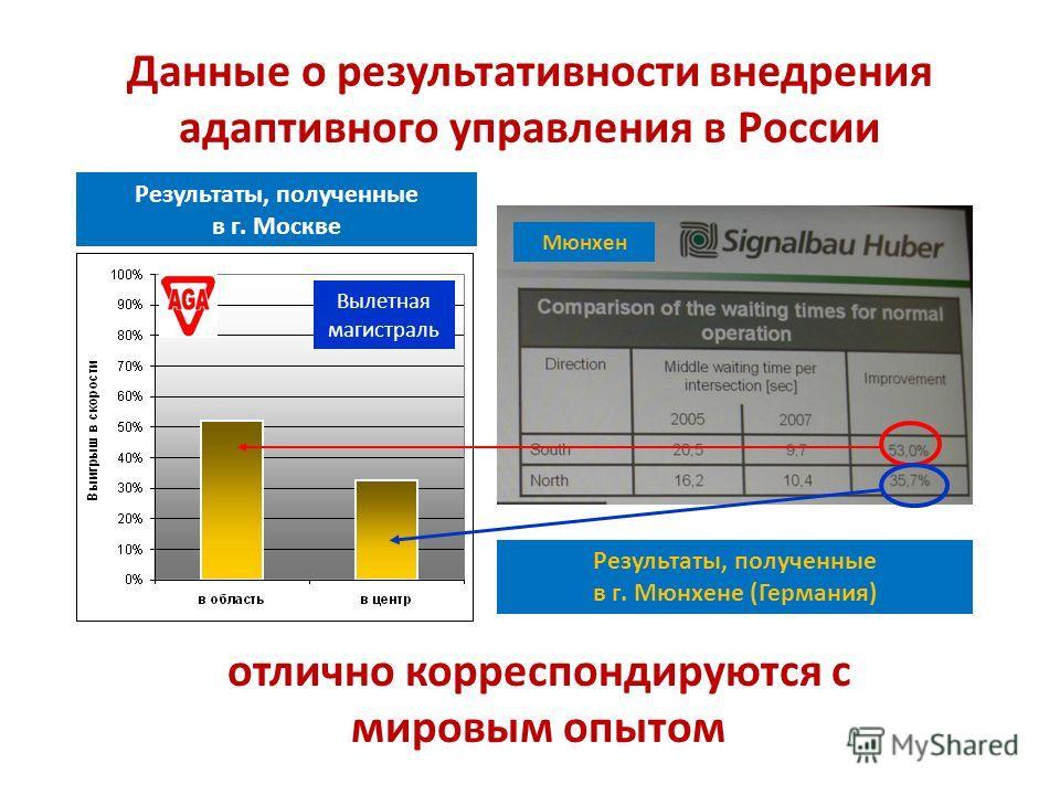 Данные о результативности внедрения адаптивного управления в России Результаты, полученные в г. Москве отлично корреспондируются с мировым опытом Мюнхен Вылетная магистраль Результаты, полученные в г. Мюнхене (Германия)