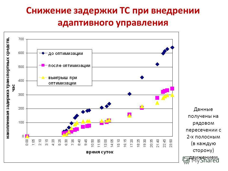 Данные получены на рядовом пересечении с 2-х полосным (в каждую сторону) движением Снижение задержки ТС при внедрении адаптивного управления