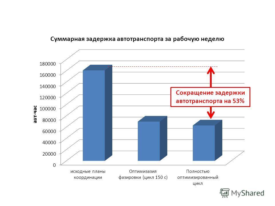 Сокращение задержки автотранспорта на 53%