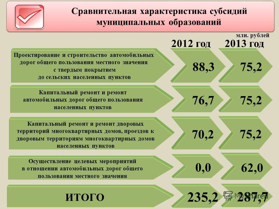 2012 год 2013 год Сравнительная характеристика субсидий муниципальных образований ИТОГО 88,3 75,2 76,7 75,2 70,2 235,2 287,7 0,0 62,0 Проектирование и строительство автомобильных дорог общего пользования местного значения с твердым покрытием до сельс