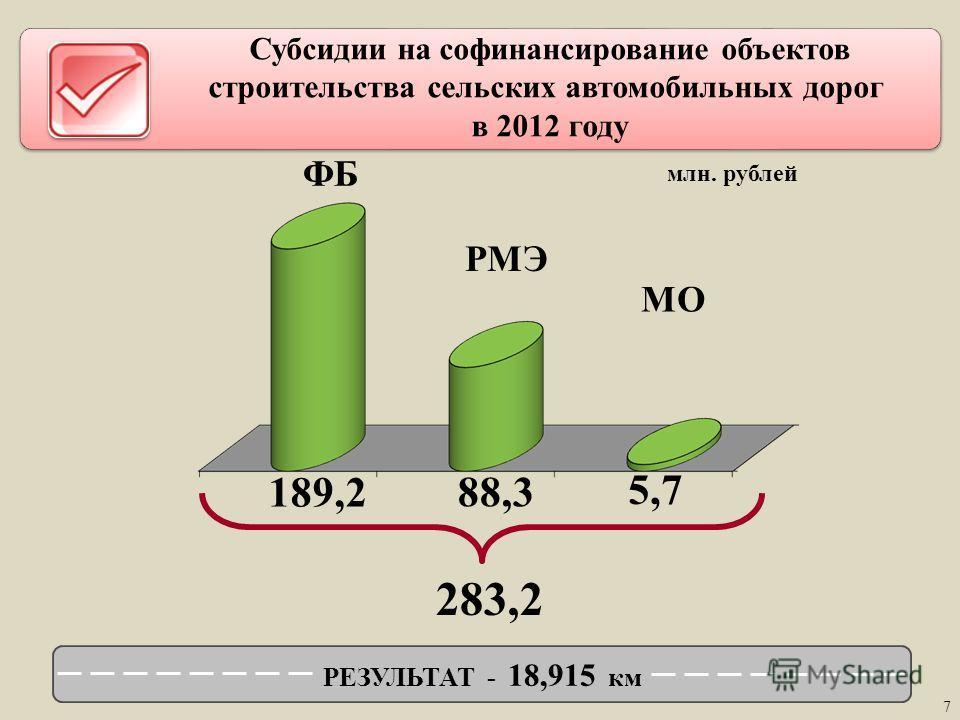 Субсидии на финансирование объектов строительства сельских автомобильных дорог в 2012 году 7 ФБ РМЭ МО 189,2 88,3 5,7 283,2 РЕЗУЛЬТАТ - 18,915 км млн. рублей