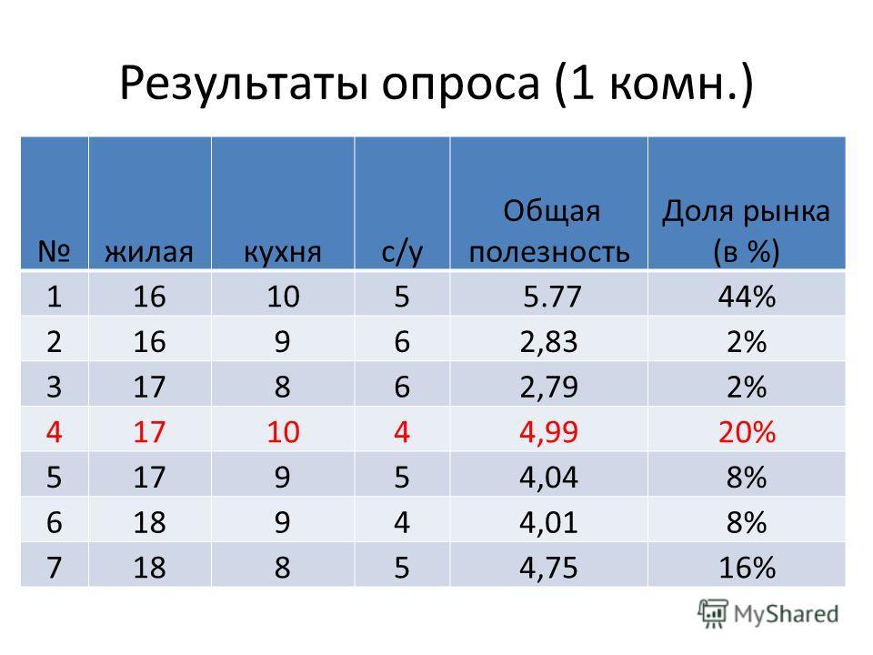 Результаты опроса (1 комн.) жилаякухняc/у Общая полезность Доля рынка (в %) 116105 5.7744% 216962,832% 317862,792% 4171044,9920% 517954,048% 618944,018% 718854,7516%