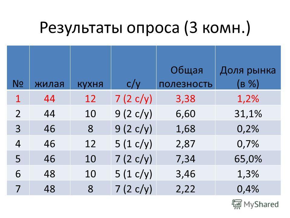 Результаты опроса (3 комн.) жилаякухняc/у Общая полезность Доля рынка (в %) 144127 (2 с/у)3,381,2% 244109 (2 с/у)6,6031,1% 34689 (2 с/у)1,680,2% 446125 (1 с/у)2,870,7% 546107 (2 с/у)7,3465,0% 648105 (1 с/у)3,461,3% 74887 (2 с/у)2,220,4%