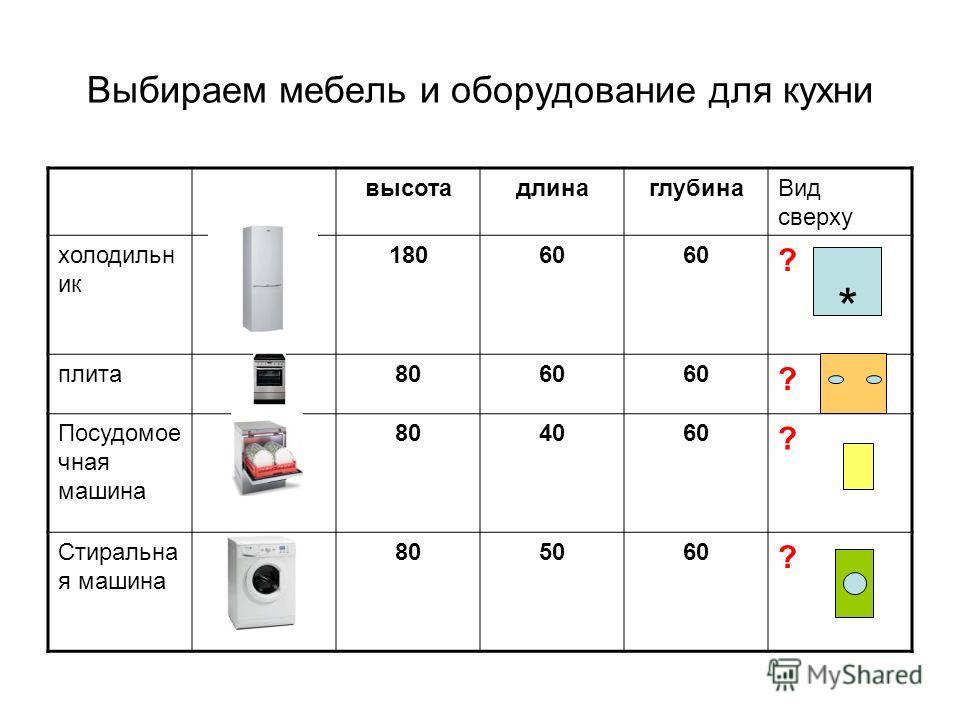Выбираем мебель и оборудование для кухни высота длина глубина Вид сверху холодильник 18060 ? плита 8060 ? Посудомое чная машина 804060 ? Стиральна я машина 805060 ? *