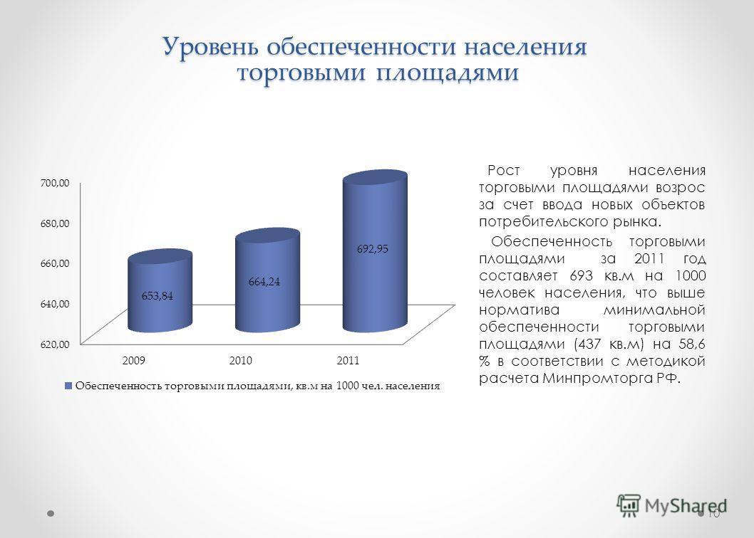 Уровень обеспеченности населения торговыми площадями 10 Рост уровня населения торговыми площадями возрос за счет ввода новых объектов потребительского рынка. Обеспеченность торговыми площадями за 2011 год составляет 693 кв.м на 1000 человек населения