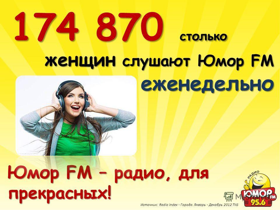 женщин слушают Юмор FM еженедельно 174 870 столько Юмор FM – радио, для прекрасных! Источник: Radio Index - Города. Январь - Декабрь 2012 TNS