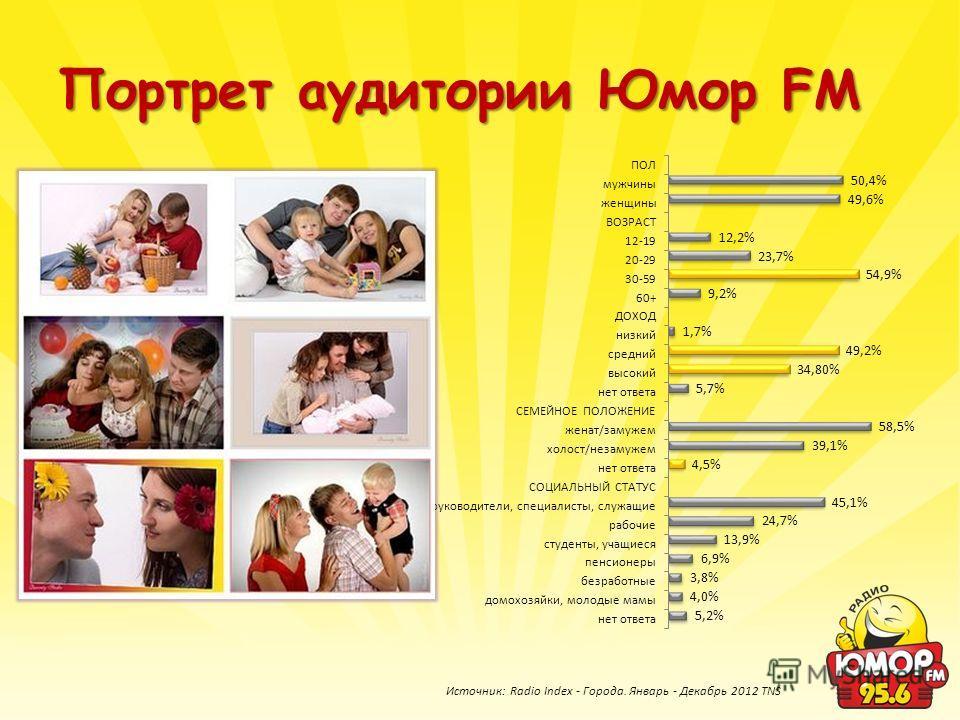 Портрет аудитории Юмор FM Источник: Radio Index - Города. Январь - Декабрь 2012 TNS