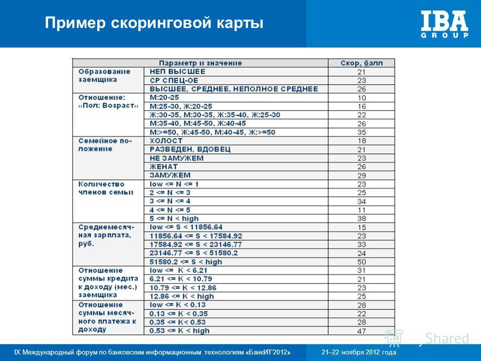 IX Международный форум по банковским информационным технологиям «БанкИТ2012»21–22 ноября 2012 года Пример скоринговой карты
