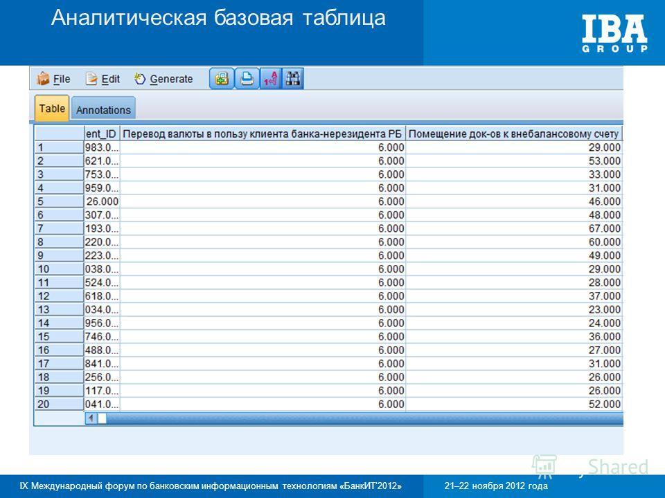 IX Международный форум по банковским информационным технологиям «БанкИТ2012»21–22 ноября 2012 года Аналитическая базовая таблица