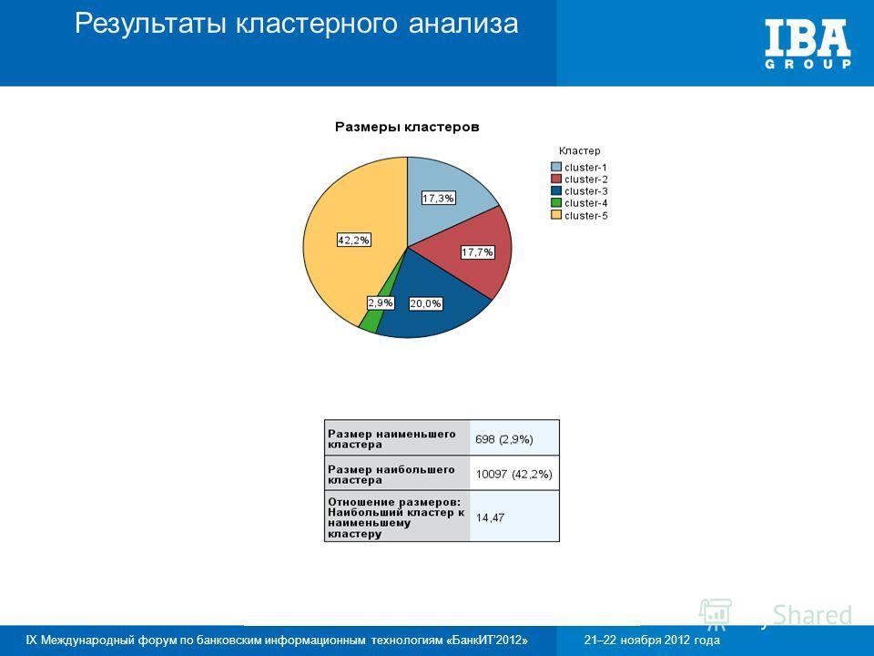 IX Международный форум по банковским информационным технологиям «БанкИТ2012»21–22 ноября 2012 года Результаты кластерного анализа Демо