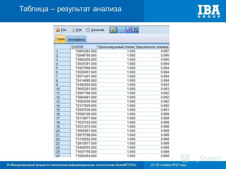 IX Международный форум по банковским информационным технологиям «БанкИТ2012»21–22 ноября 2012 года Таблица – результат анализа