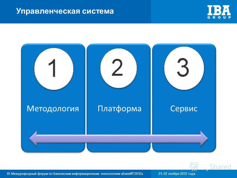 IX Международный форум по банковским информационным технологиям «БанкИТ2012»21–22 ноября 2012 года Управленческая система Методология Платформа Сервис