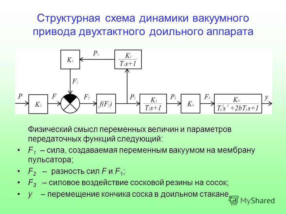 Структурная схема динамики вакуумного привода двухтактного доильного аппарата Физический смысл переменных величин и параметров передаточных функций следующий: F 1 – сила, создаваемая переменным вакуумом на мембрану пульсатора; F 2 – разность сил F и