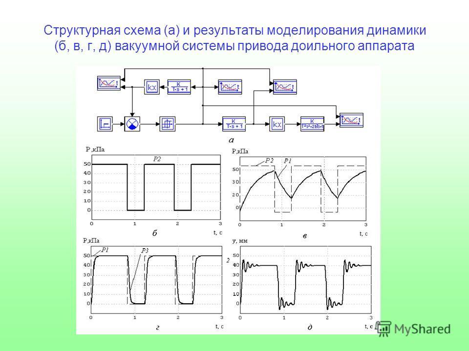 Структурная схема (а) и результаты моделирования динамики (б, в, г, д) вакуумной системы привода доильного аппарата