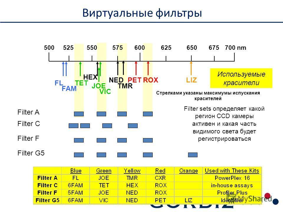 Виртуальные фильтры 500 600 700 nm 525550575625650675 Filter A Filter C Filter F Filter G5 FL FAM TET VIC JOE HEX NED TMR PETROXLIZ Используемые красители Filter sets определяет какой регион CCD камеры активен и какая часть видимого света будет регис