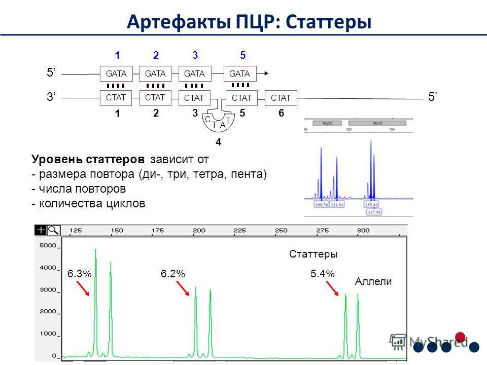 Артефакты ПЦР: Статтеры Статтеры 6.3%6.2%5.4% Аллели GATA CTAT 35 5 1 23 56 1 23 GATA 5 4 C TA T Уровень стартеров зависит от - размера повтора (ди-, три, тетра, пента) - числа повторов - количества циклов