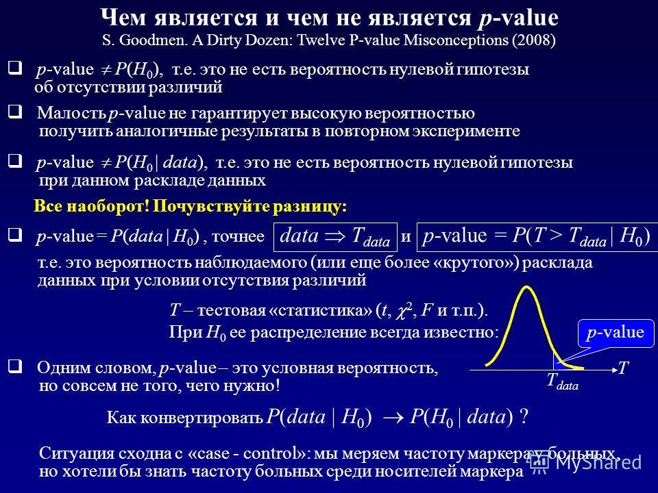 Чем является и чем не является р-value S. Goodmen. A Dirty Dozen: Twelve P-value Misconceptions (2008) Малость р-value не гарантирует высокую вероятностью получить аналогичные результаты в повторном эксперименте р-value P(H 0 ), т.е. это не есть веро
