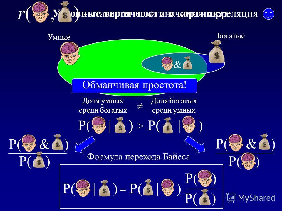 Условные вероятности в картинках Доля богатых среди умных Доля умных среди богатых > Умные P( | ) Формула перехода Байеса P( | ) = P( ) P( | ) P( ) P( & ) P( ) P( & ) P( ) Богатые & r(, ) - статистически значимая корреляция Обманчивая простота!