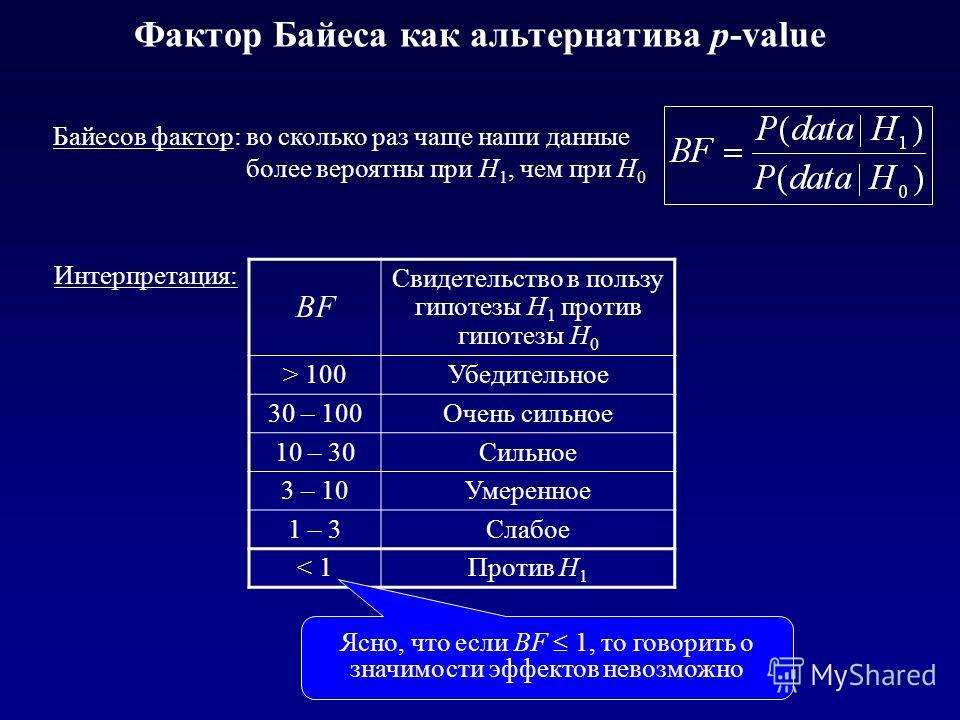 Фактор Байеса как альтернатива p-value BF Свидетельство в пользу гипотезы H 1 против гипотезы H 0 > 100Убедительное 30 – 100Очень сильное 10 – 30Сильное 3 – 10Умеренное 1 – 3Слабое < 1Против H 1 Байесов фактор: во сколько раз чаще наши данные более в