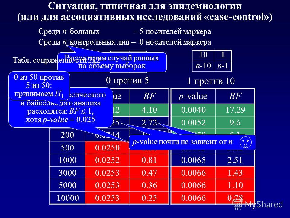Ситуация, типичная для эпидемиологии (или для ассоциативных исследований «case-control») p-valueBF 0.004017.29 0.00529.6 0.00596.1 0.00633.62 0.00652.51 0.00661.43 0.00661.10 0.00660.78 0 против 5 np-valueBF 500.02124.10 1000.02352.72 2000.02441.86 5