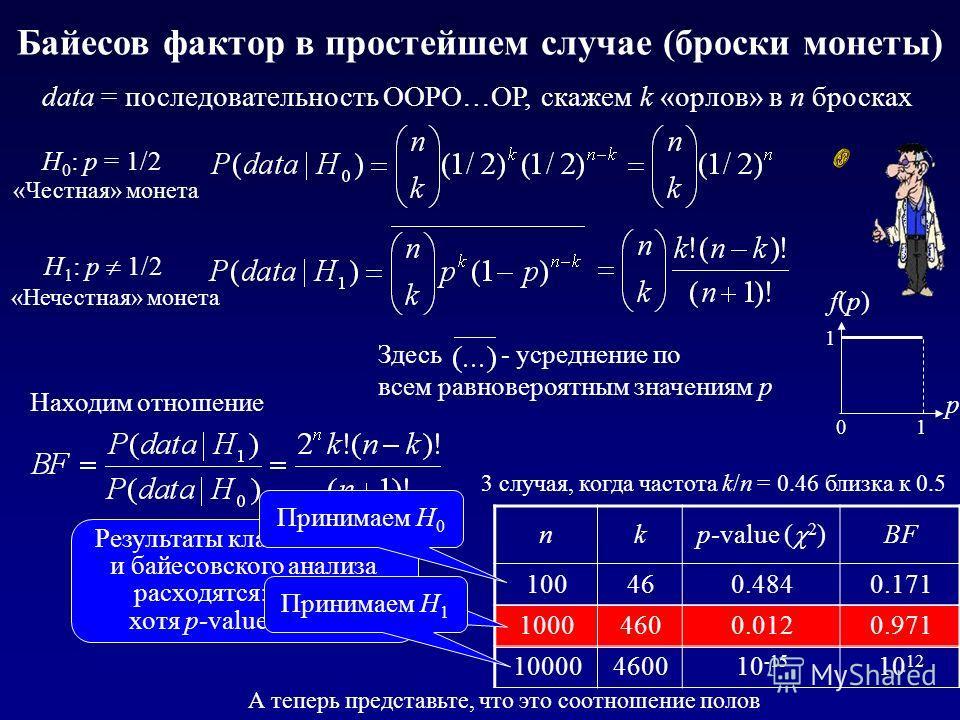 Байесов фактор в простейшем случае (броски монеты) data = последовательность ООРО…ОР, скажем k «орлов» в n бросках nk p-value ( 2 ) BF 100460.4840.171 10004600.0120.971 10000460010 -15 10 12 Здесь - усреднение по всем равновероятным значениям р р f(р