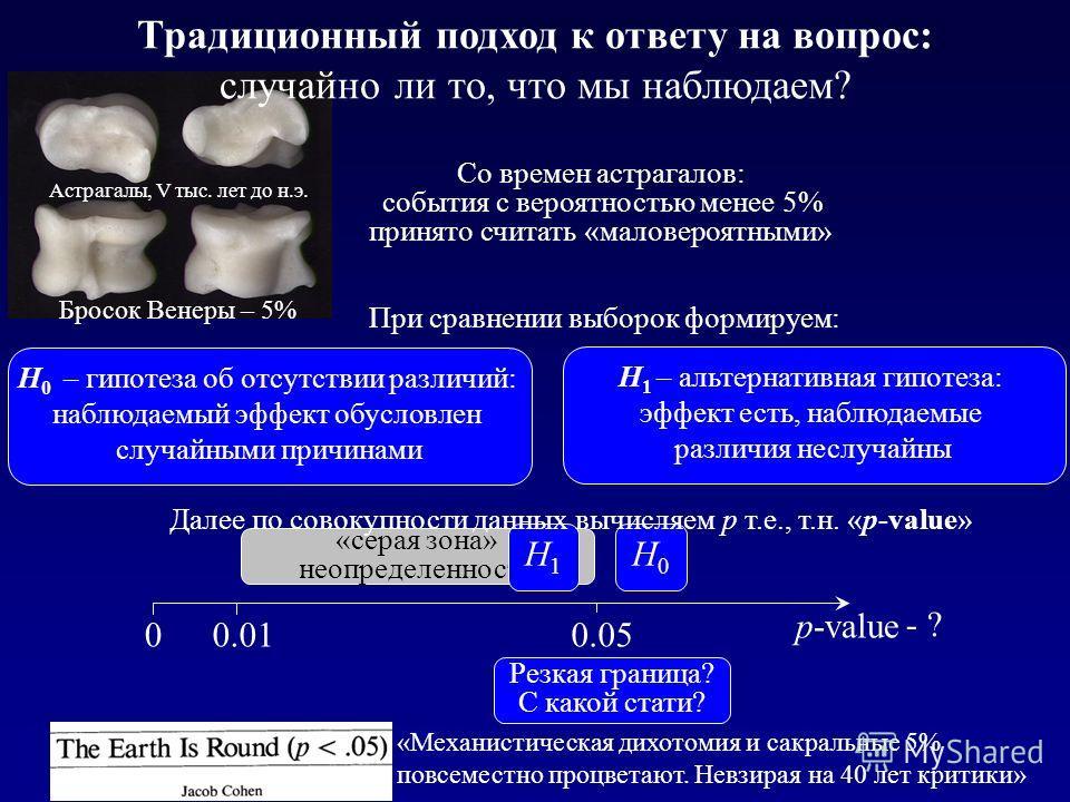 Астрагалы, V тыс. лет до н.э. Бросок Венеры – 5% Традиционный подход к ответу на вопрос: случайно ли то, что мы наблюдаем? р-value 0.050.010 «серая зона» неопределенности Н0Н0 Н1Н1 Н 0 – гипотеза об отсутствии различий: наблюдаемый эффект обусловлен