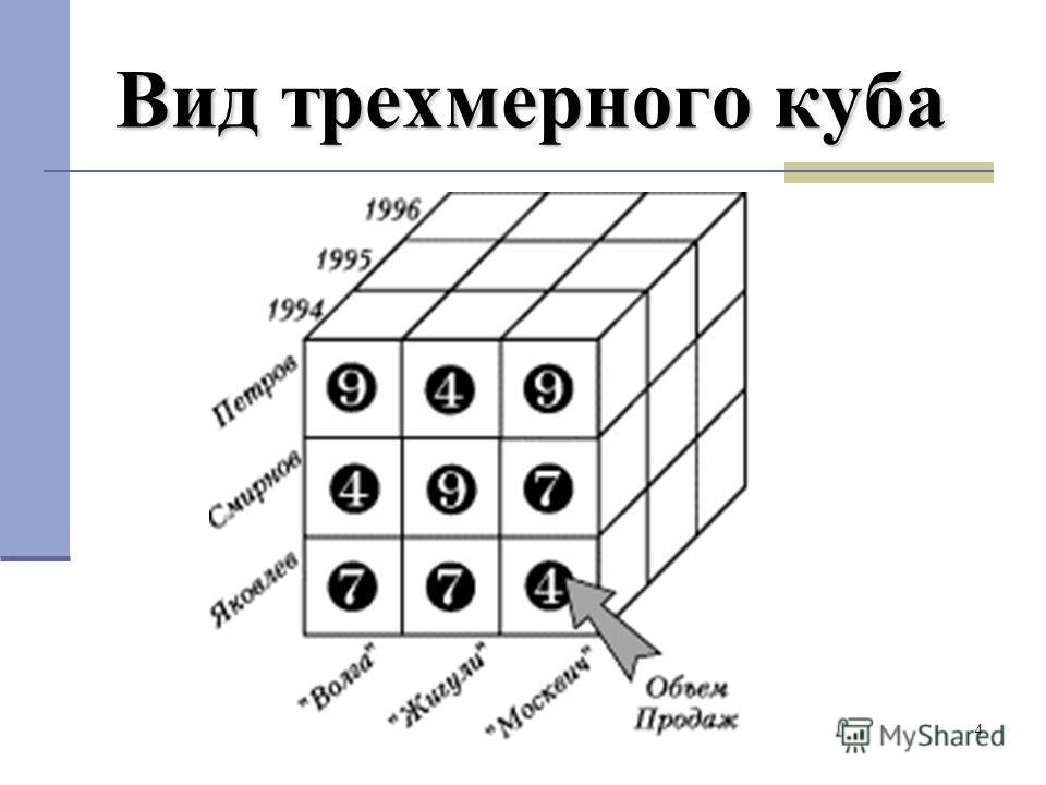 4 Вид трехмерного куба