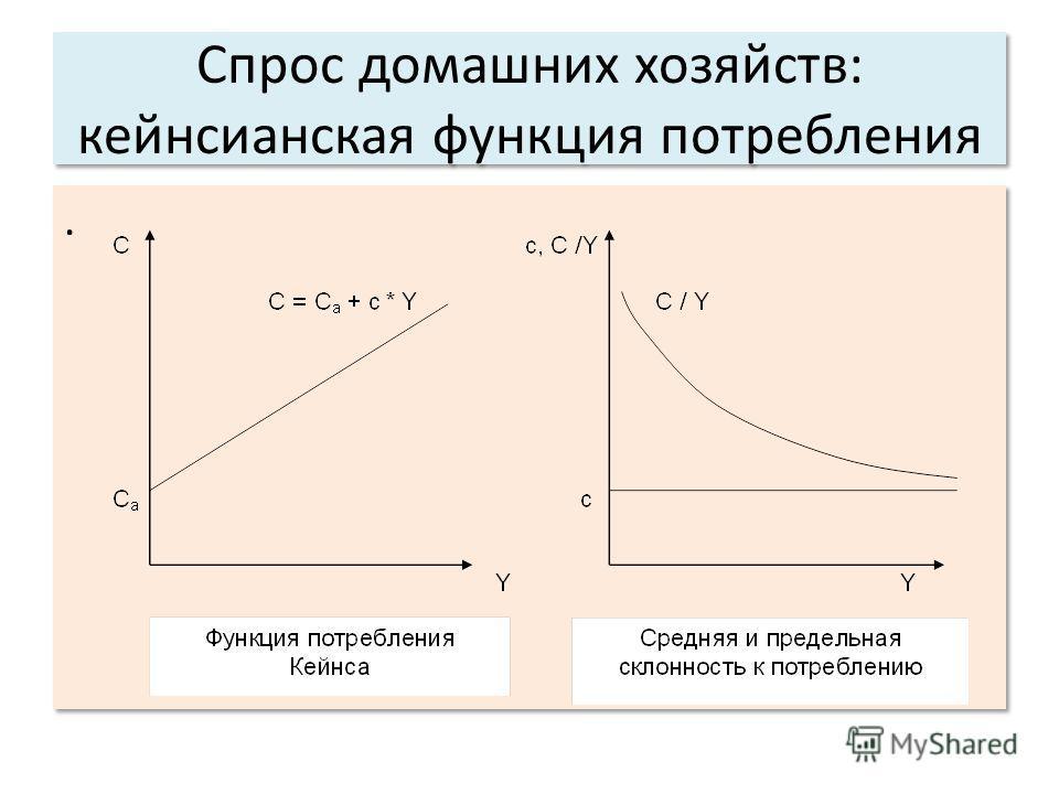 Спрос домашних хозяйств: кейнсианская функция потребления..