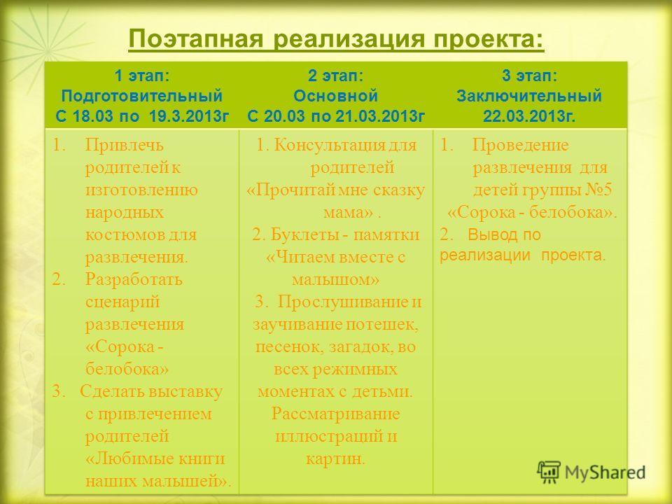 Поэтапная реализация проекта: