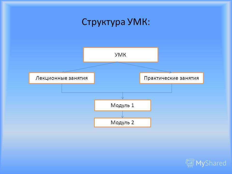 Структура УМК: УМК Лекционные занятия Практические занятия Модуль 1 Модуль 2