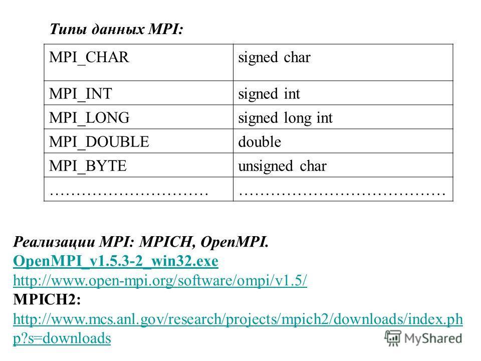 Типы данных MPI: MPI_CHARsigned char MPI_INTsigned int MPI_LONGsigned long int MPI_DOUBLEdouble MPI_BYTEunsigned char …………………………………………………………… Реализации MPI: MPICH, OpenMPI. OpenMPI_v1.5.3-2_win32. exe http://www.open-mpi.org/software/ompi/v1.5/ MPIC