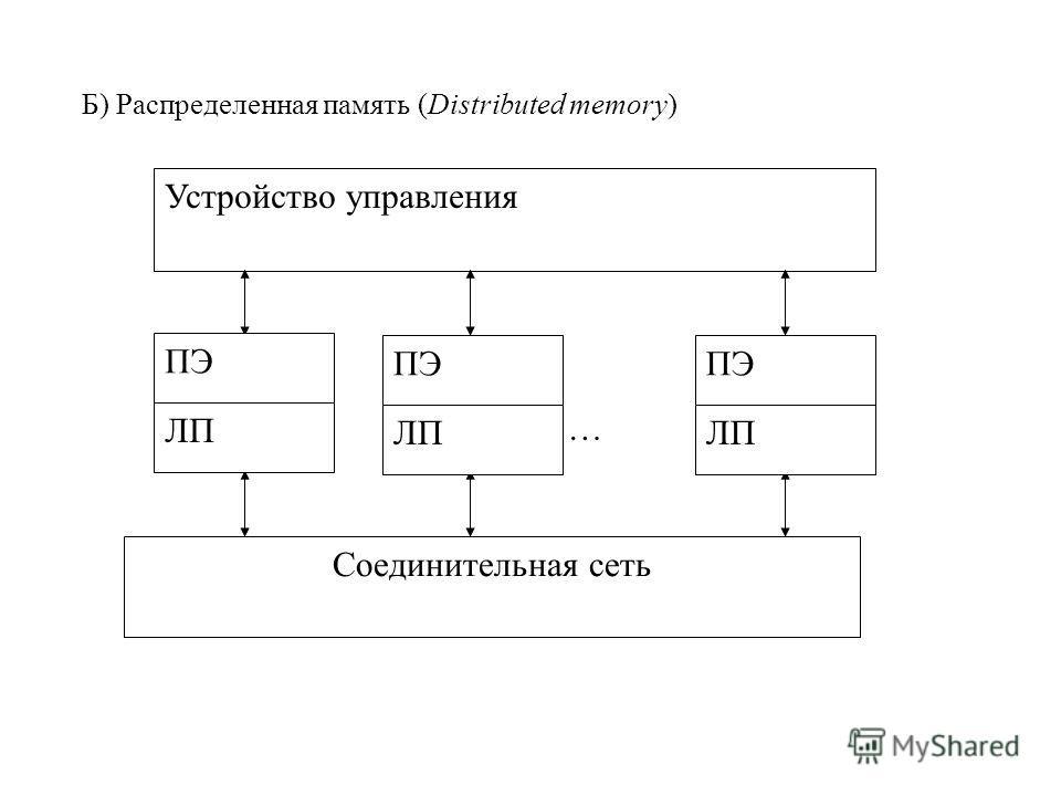 Устройство управления … Соединительная сеть ПЭ ЛП ПЭ ЛП ПЭ ЛП Б) Распределенная память (Distributed memory)