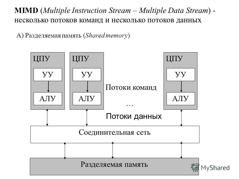 УУ АЛУ ЦПУ Потоки команд УУ АЛУ ЦПУ УУ АЛУ ЦПУ … Соединительная сеть Разделяемая память Потоки данных MIMD (Multiple Instruction Stream – Multiple Data Stream) - несколько потоков команд и несколько потоков данных А) Разделяемая память (Shared memory