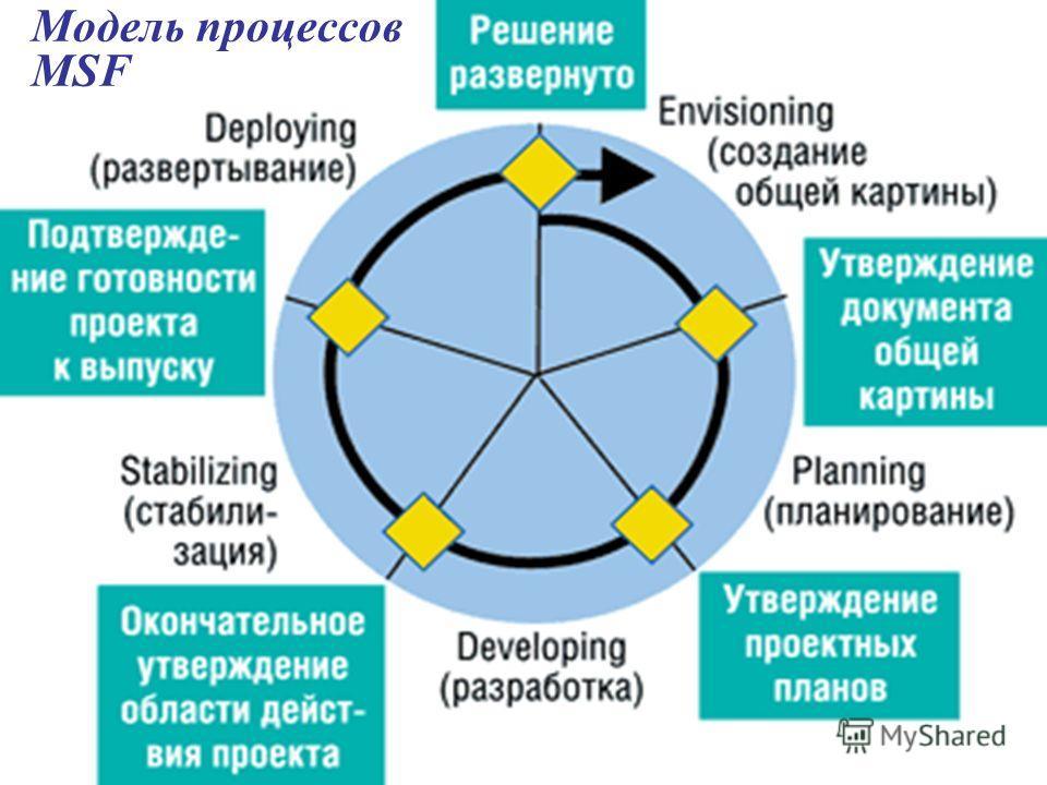 22 Модель процессов MSF