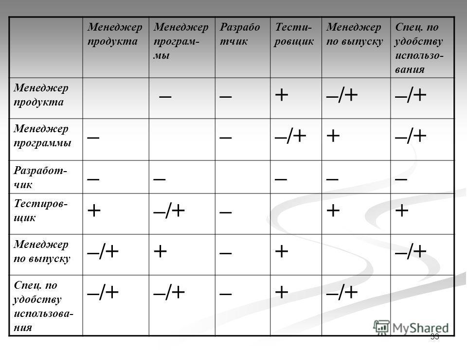 33 Менеджер продукта Менеджер програм- мы Разрабо тчик Тести- ровщик Менеджер по выпуску Спец. по удобству использо- вания Менеджер продукта ––+–/+ Менеджер программы –––/++ Разработ- чик ––––– Тестиров- щик +–/+–++ Менеджер по выпуску –/++–+ Спец. п