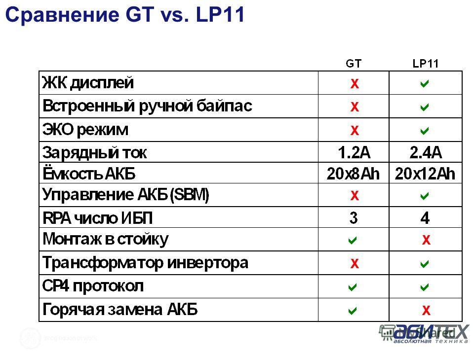 Сравнение GT vs. LP11
