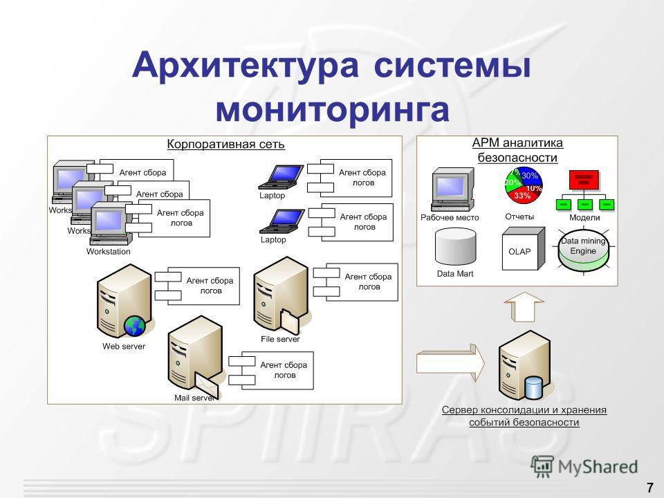 7 Архитектура системы мониторинга