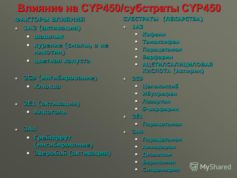 Влияние на CYP450/субстраты CYP450 ФАКТОРЫ ВЛИЯНИЯ 1A2 (активация) 1A2 (активация) шашлык курение (смолы, а не никотин)курение (смолы, а не никотин) цветная капуста цветная капуста 2С9 (ингибирование) 2С9 (ингибирование) Клюква Клюква 2E1 (активация)