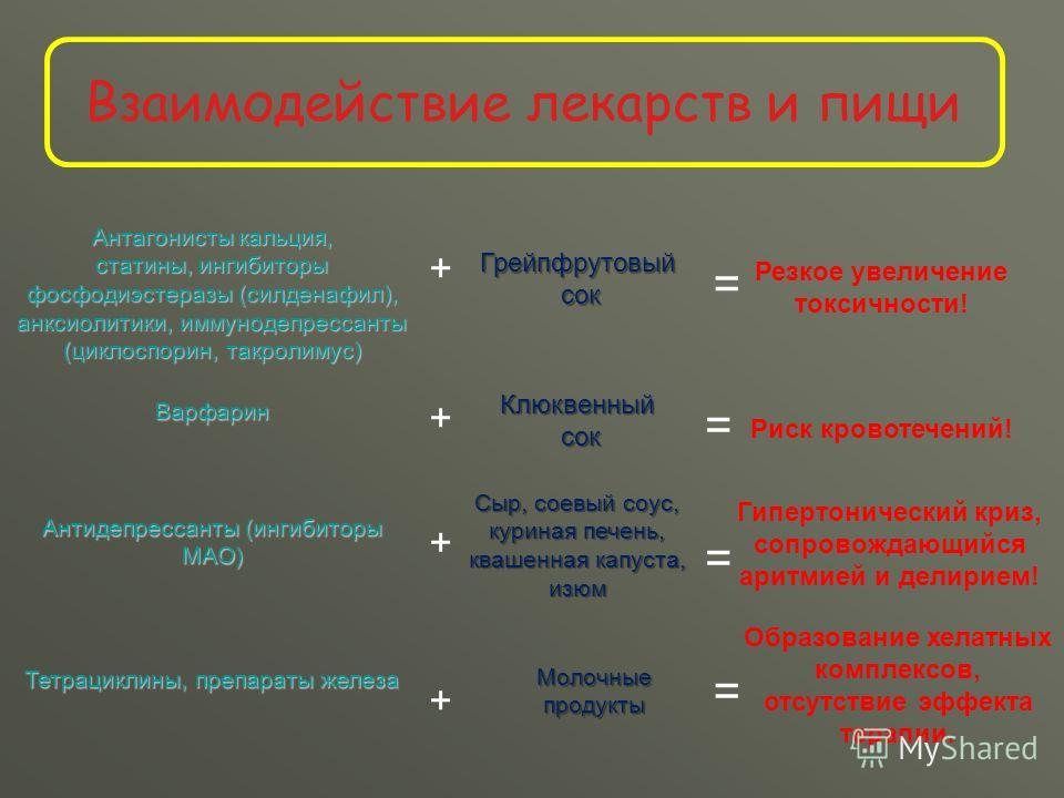 Взаимодействие лекарств и пищи Антагонисты кальция, статины, ингибиторы фосфодиэстеразы (силденафил), анксиолитики, иммунодепрессанты (циклоспорин, такролимус) Грейпфрутовый сок сок + Резкое увеличение токсичности! = Варфарин + Клюквенный сок сок = Р