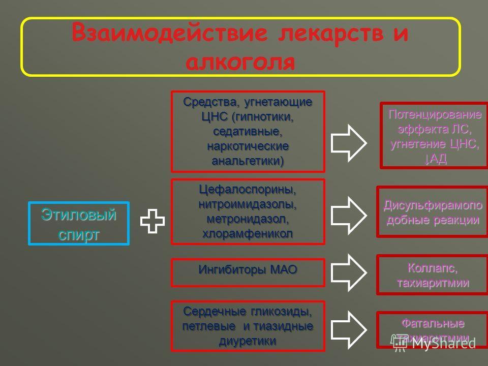 Взаимодействие лекарств и алкоголя Этиловый спирт Средства, угнетающие ЦНС (гипнотики, седативные, наркотические анальгетики) Потенцирование эффекта ЛС, угнетение ЦНС, АД Цефалоспорины, нитроимидазолы, метронидазол, хлорамфеникол Дисульфирамопо удобн