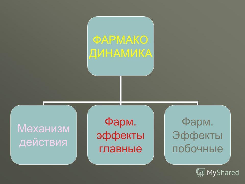 ФАРМАКО ДИНАМИКА Механизм действия Фарм. эффекты главные Фарм. Эффекты побочные