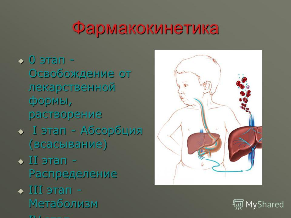 Фармакокинетика 0 этап - Освобождение от лекарственной формы, растворение 0 этап - Освобождение от лекарственной формы, растворение І этап - Абсорбция (всасывание) І этап - Абсорбция (всасывание) ІІ этап - Распределение ІІ этап - Распределение ІІІ эт