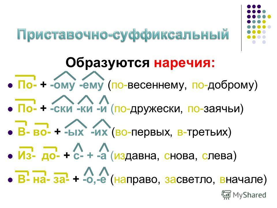 Образуются наречия: По- + -ому -ему (по-весэннему, по-доброму) По- + -скидки -и (по-дружески, по-заячьи) В- во- + -ых -их (во-первых, в-третьих) Из- до- + с- + -а (издавна, снова, слева) В- на- за- + -о,-е (направо, засветло, вначале)