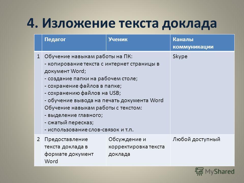 4. Изложение текста доклада Педагог УченикКаналы коммуникации 1Обучение навыкам работы на ПК: - копирование текста с интернет страницы в документ Word; - создание папки на рабочем столе; - сохранение файлов в папке; - сохранению файлов на USB; - обуч