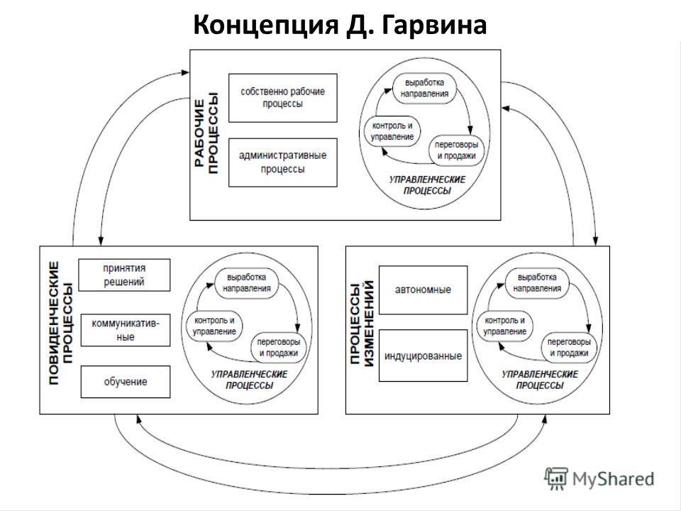 Концепция Д. Гарвина