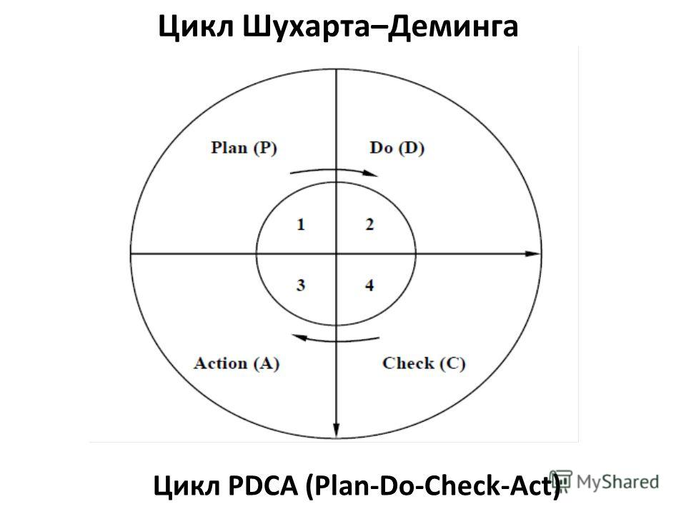 Цикл Шухарта–Деминга Цикл PDCA (Plan-Do-Check-Act)